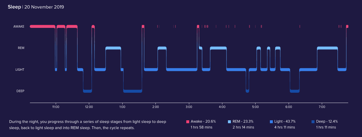 My FitBit fitness tracker monitors not only my steps and heart rate, but also my sleep.  At night time it monitors my movement and heart rate to determine whether I am in deep, light or REM sleep.  This is an example of my sleep on 20 November 2019